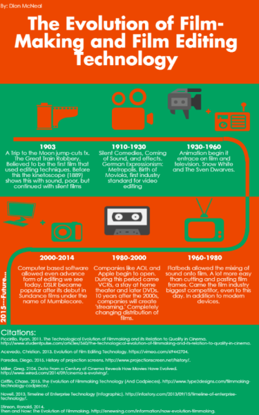 Creative Project: Film/Television Inforgraphic